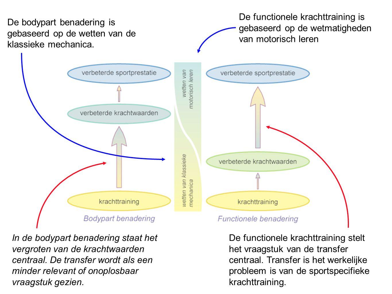 De functionele krachttraining stelt het vraagstuk van de transfer centraal. Transfer is het werkelijke probleem is van de sportspecifieke krachttraini