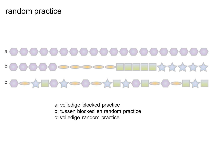 a: volledige blocked practice b: tussen blocked en random practice c: volledige random practice random practice