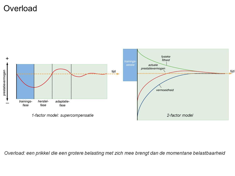 Overload Overload: een prikkel die een grotere belasting met zich mee brengt dan de momentane belastbaarheid 1-factor model: supercompensatie2-factor model