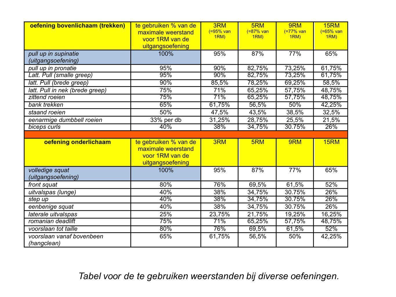 Tabel voor de te gebruiken weerstanden bij diverse oefeningen.