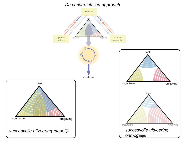 De constraints led approach succesvolle uitvoering mogelijk succesvolle uitvoering onmogelijk
