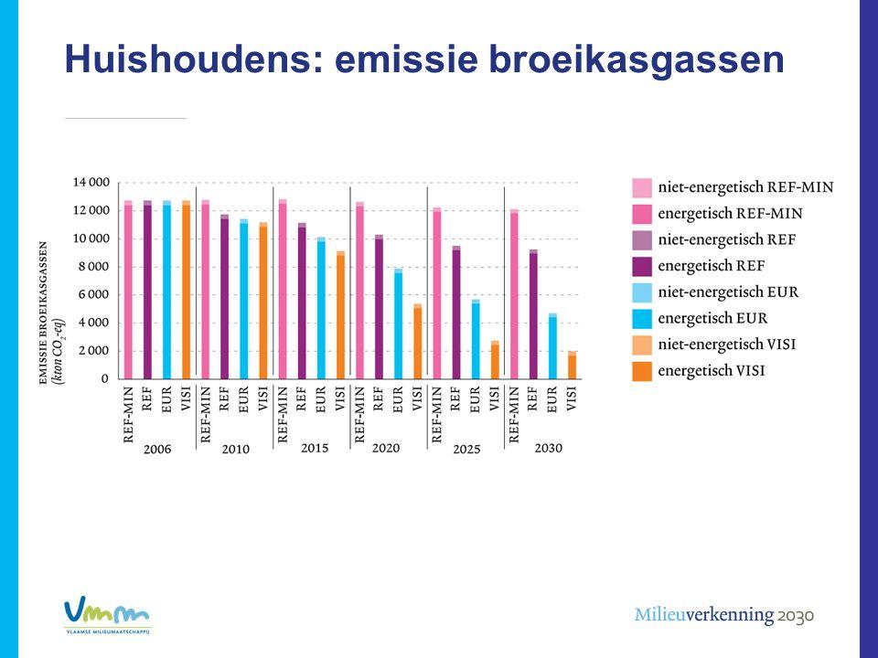 Huishoudens: emissie broeikasgassen