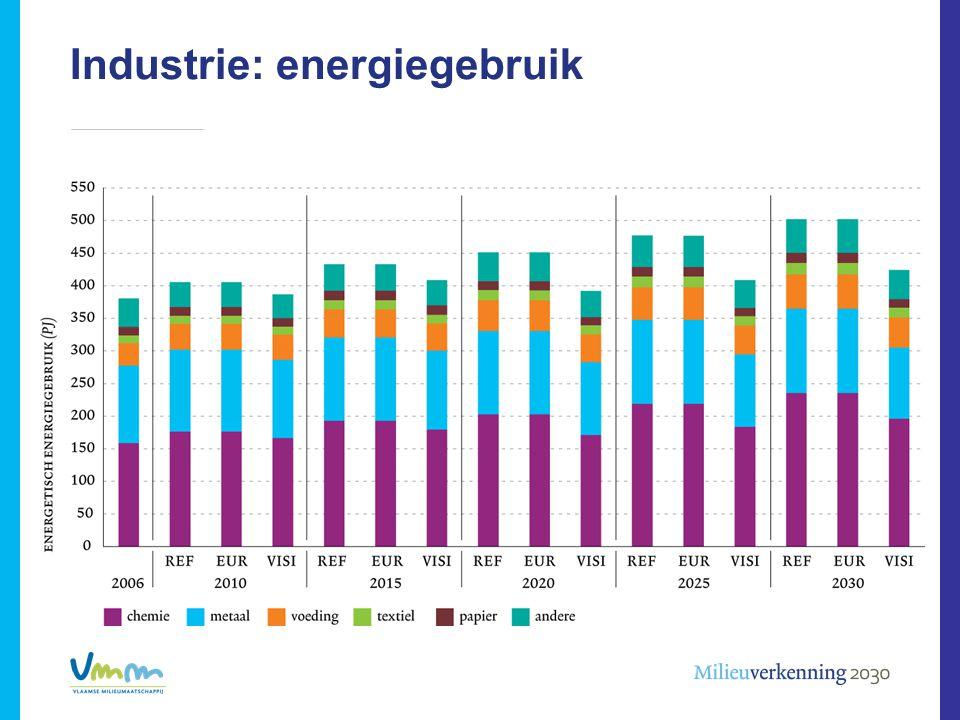 Industrie: energiegebruik