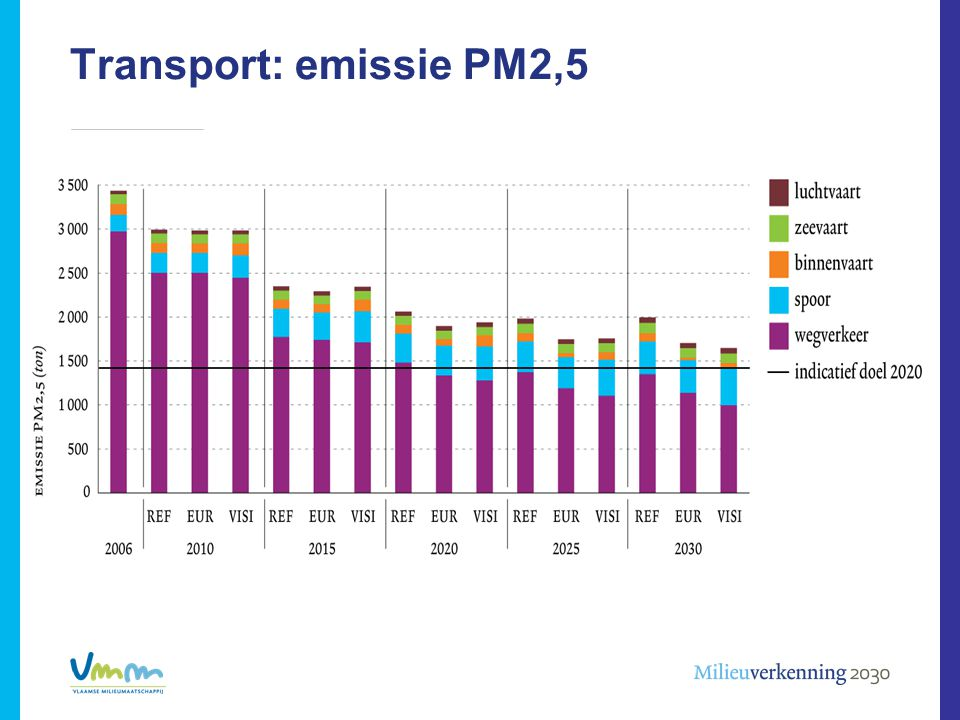 Transport: emissie PM2,5