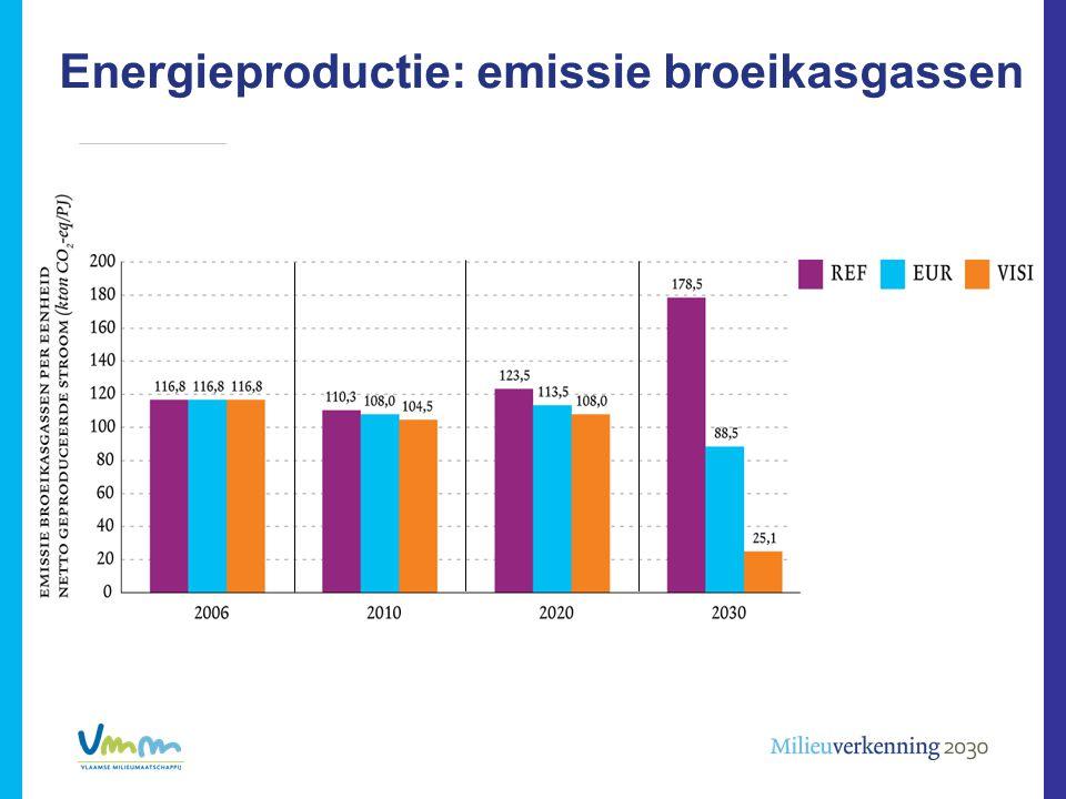 Energieproductie: emissie broeikasgassen