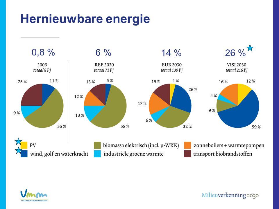 Hernieuwbare energie 0,8 % 6 % 14 % 26 %