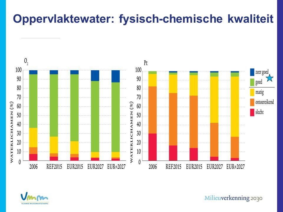 Oppervlaktewater: fysisch-chemische kwaliteit