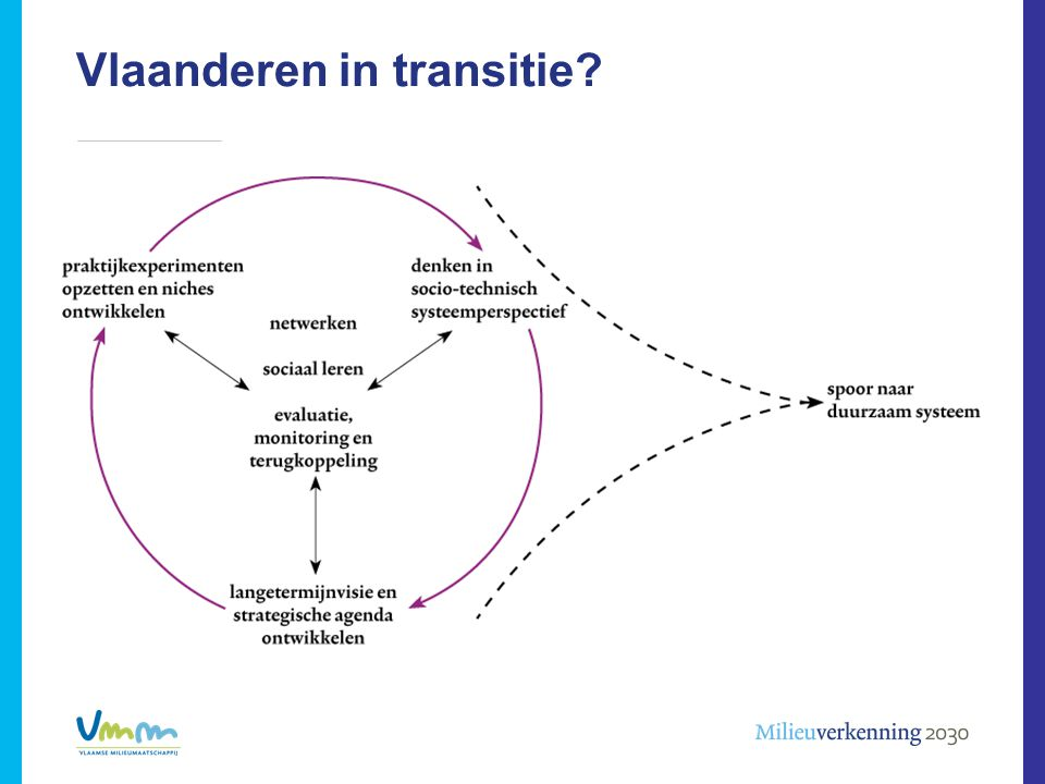 Vlaanderen in transitie > Tekst