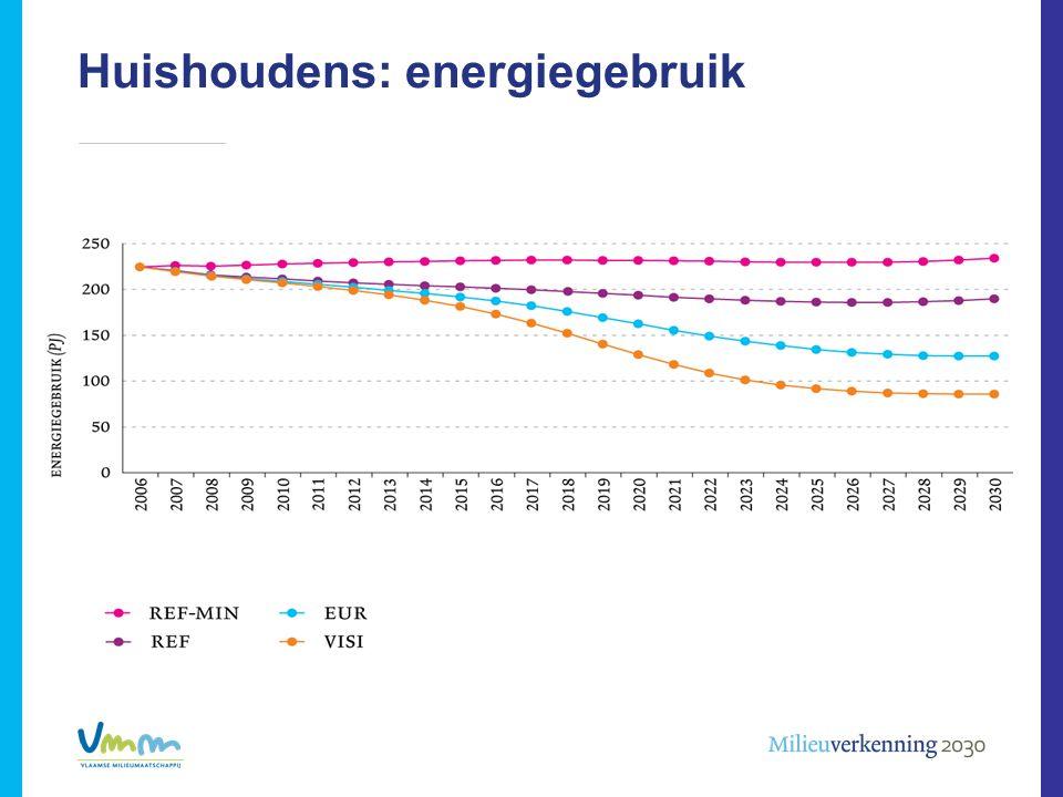 Huishoudens: energiegebruik