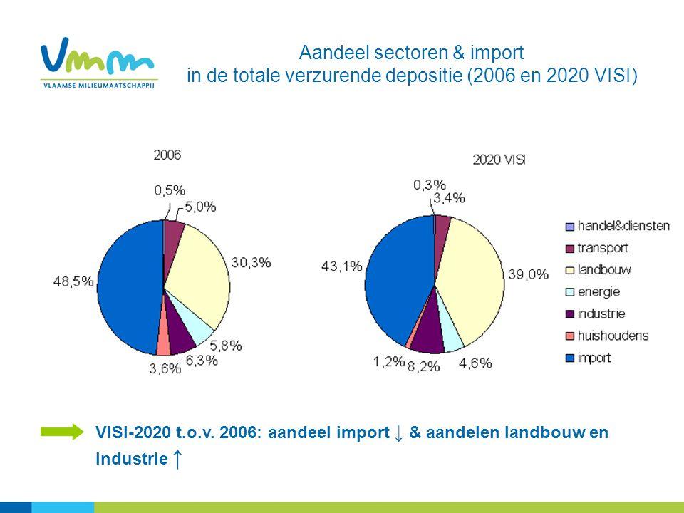 Aandeel sectoren & import in de totale verzurende depositie (2006 en 2020 VISI) VISI-2020 t.o.v. 2006: aandeel import ↓ & aandelen landbouw en industr