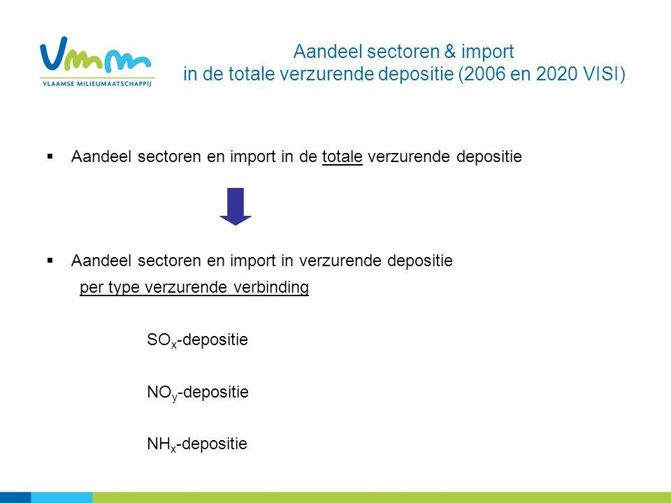  Aandeel sectoren en import in de totale verzurende depositie  Aandeel sectoren en import in verzurende depositie per type verzurende verbinding SO