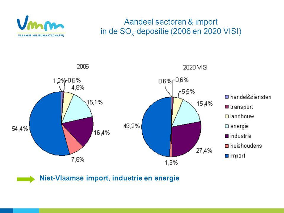 Niet-Vlaamse import, industrie en energie Aandeel sectoren & import in de SO x -depositie (2006 en 2020 VISI)