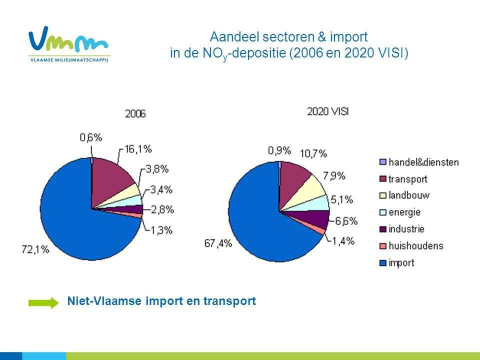 Niet-Vlaamse import en transport Aandeel sectoren & import in de NO y -depositie (2006 en 2020 VISI)