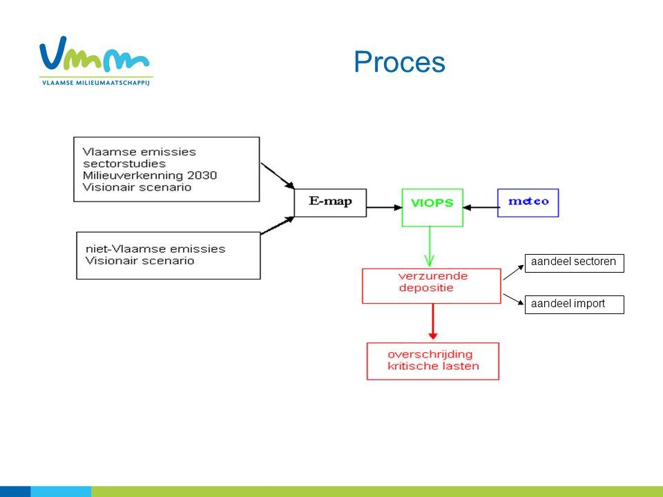 Proces aandeel sectoren aandeel import