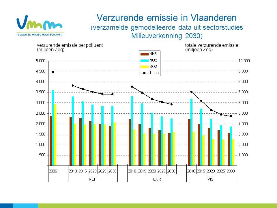 Verzurende emissie in Vlaanderen (verzamelde gemodelleerde data uit sectorstudies Milieuverkenning 2030) verzurende emissie per polluent (miljoen Zeq)