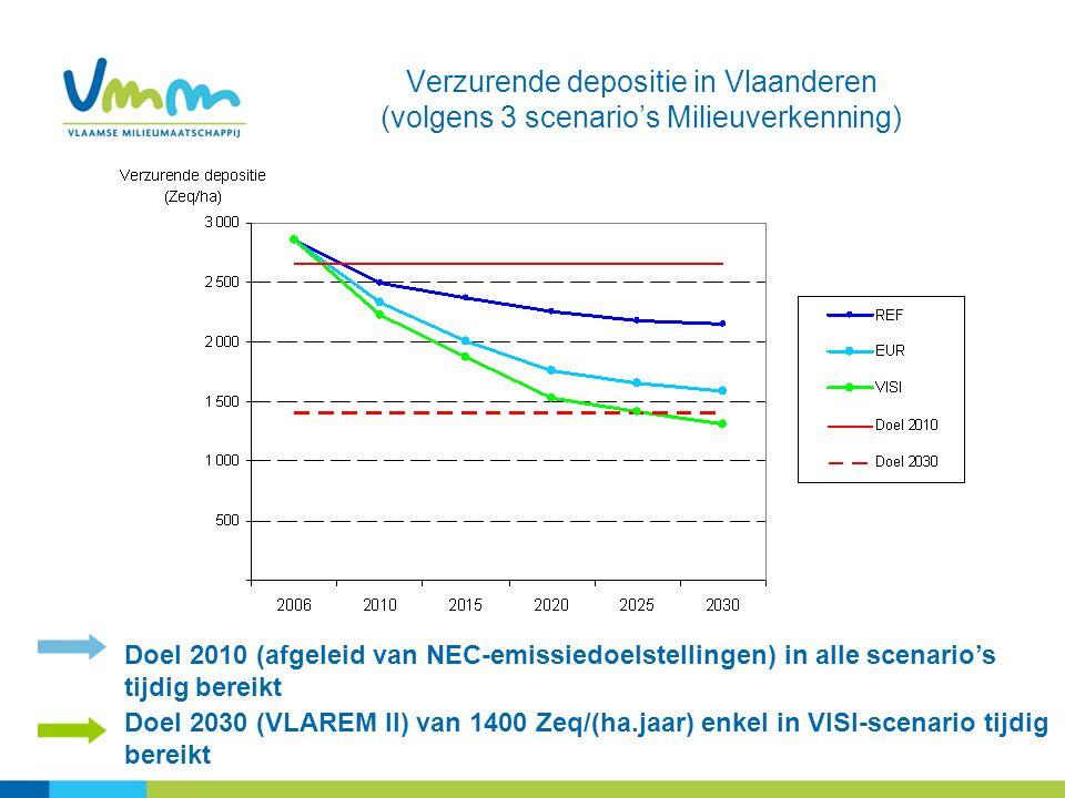 Verzurende depositie in Vlaanderen (volgens 3 scenario's Milieuverkenning) Doel 2030 (VLAREM II) van 1400 Zeq/(ha.jaar) enkel in VISI-scenario tijdig