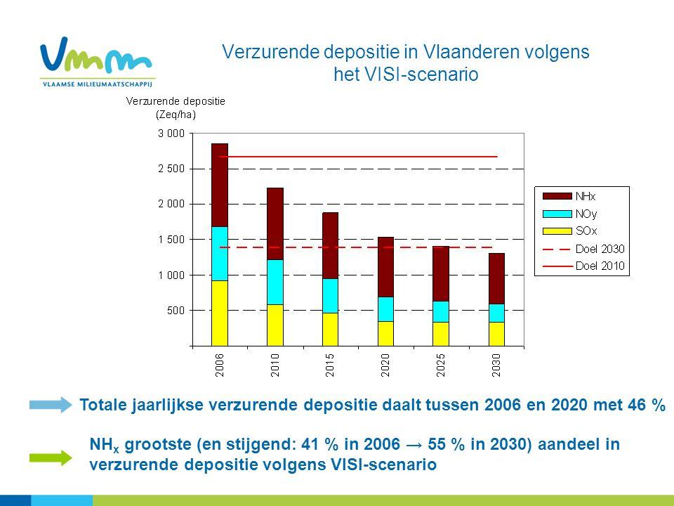 Verzurende depositie in Vlaanderen volgens het VISI-scenario NH x grootste (en stijgend: 41 % in 2006 → 55 % in 2030) aandeel in verzurende depositie