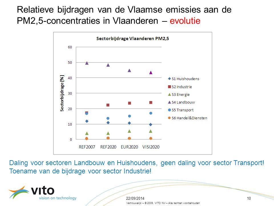22/09/201410 Vertrouwelijk – © 2009, VITO NV – Alle rechten voorbehouden Relatieve bijdragen van de Vlaamse emissies aan de PM2,5-concentraties in Vlaanderen – evolutie Daling voor sectoren Landbouw en Huishoudens, geen daling voor sector Transport.