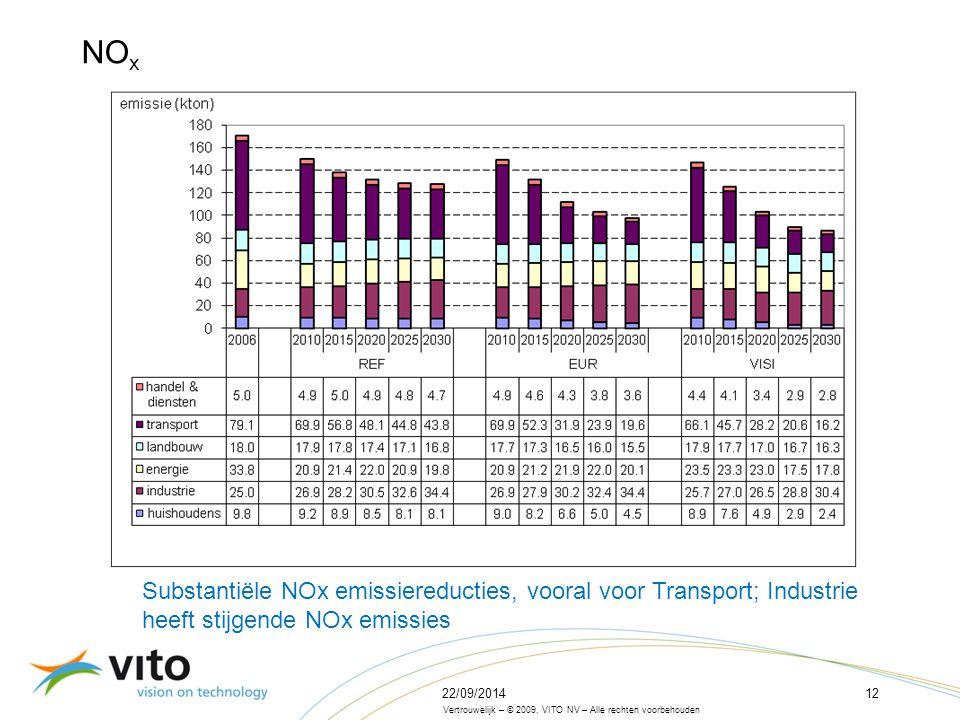 22/09/201412 Vertrouwelijk – © 2009, VITO NV – Alle rechten voorbehouden NO x Substantiële NOx emissiereducties, vooral voor Transport; Industrie heeft stijgende NOx emissies