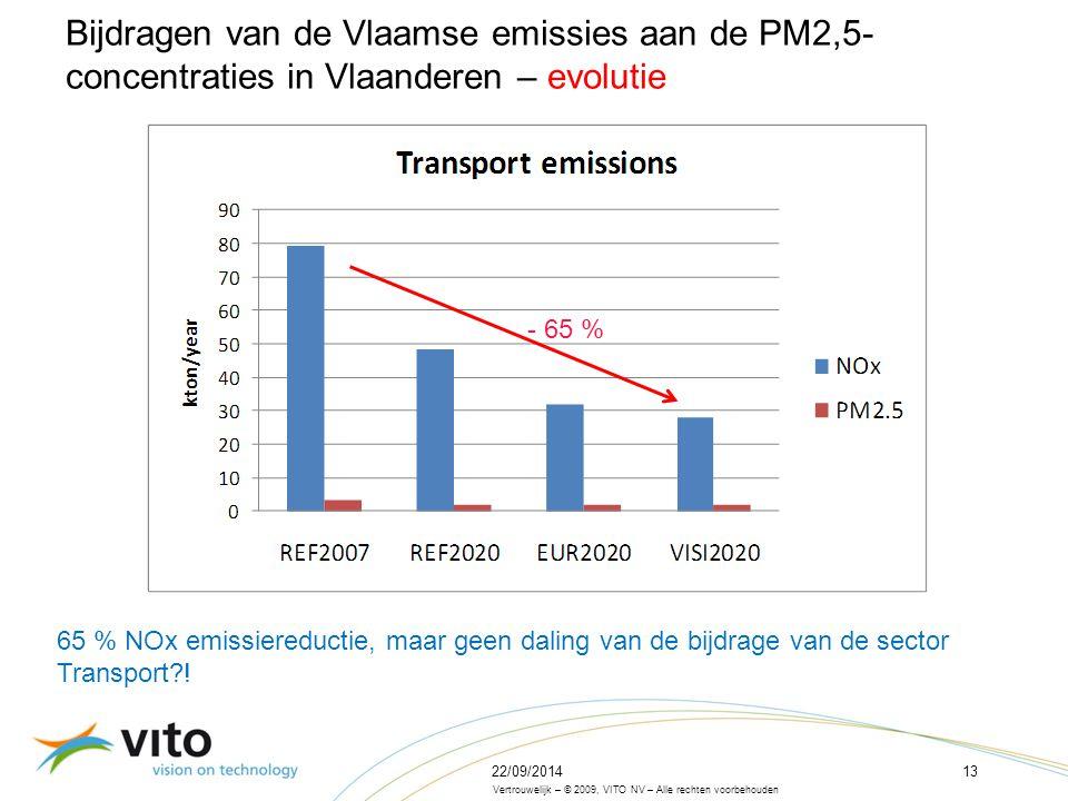 22/09/201413 Vertrouwelijk – © 2009, VITO NV – Alle rechten voorbehouden Bijdragen van de Vlaamse emissies aan de PM2,5- concentraties in Vlaanderen – evolutie 65 % NOx emissiereductie, maar geen daling van de bijdrage van de sector Transport .
