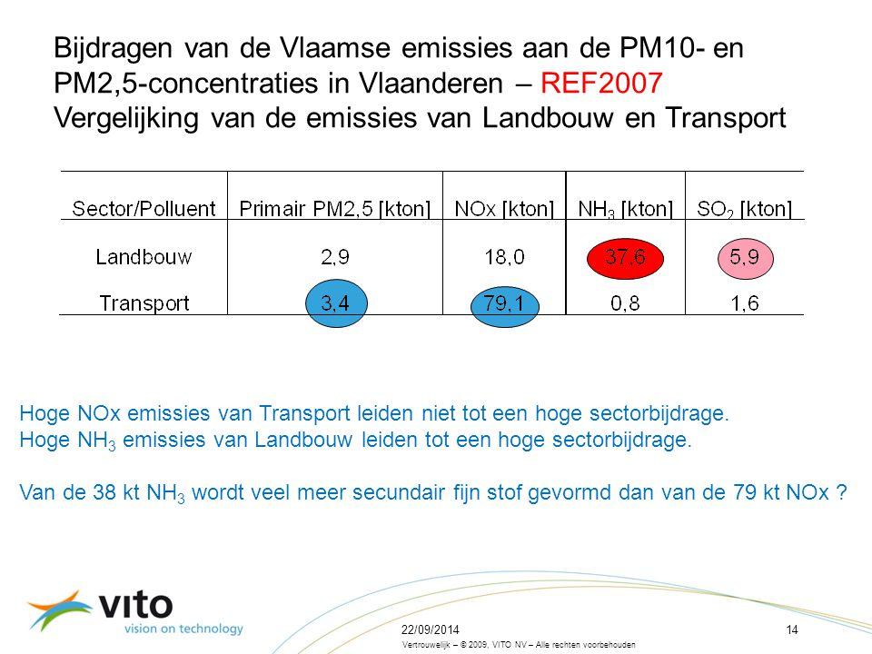 22/09/201414 Vertrouwelijk – © 2009, VITO NV – Alle rechten voorbehouden Bijdragen van de Vlaamse emissies aan de PM10- en PM2,5-concentraties in Vlaanderen – REF2007 Vergelijking van de emissies van Landbouw en Transport Hoge NOx emissies van Transport leiden niet tot een hoge sectorbijdrage.