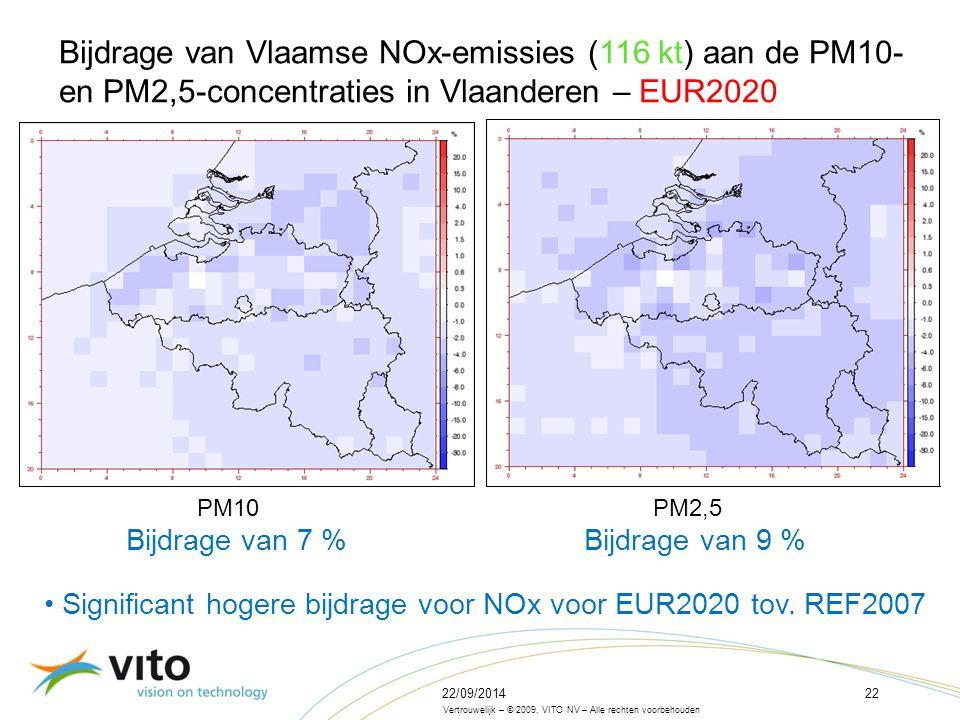 22/09/201422 Vertrouwelijk – © 2009, VITO NV – Alle rechten voorbehouden Bijdrage van Vlaamse NOx-emissies (116 kt) aan de PM10- en PM2,5-concentraties in Vlaanderen – EUR2020 PM10 PM2,5 Bijdrage van 7 % Bijdrage van 9 % Significant hogere bijdrage voor NOx voor EUR2020 tov.