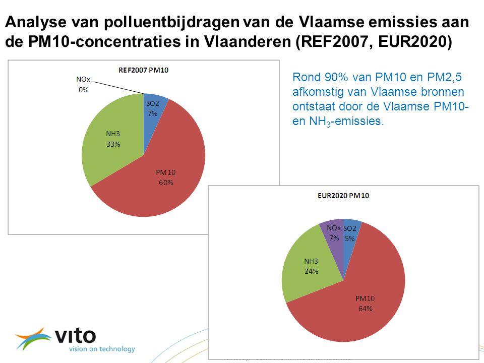 22/09/201424 Vertrouwelijk – © 2009, VITO NV – Alle rechten voorbehouden Analyse van polluentbijdragen van de Vlaamse emissies aan de PM10-concentraties in Vlaanderen (REF2007, EUR2020) Rond 90% van PM10 en PM2,5 afkomstig van Vlaamse bronnen ontstaat door de Vlaamse PM10- en NH 3 -emissies.