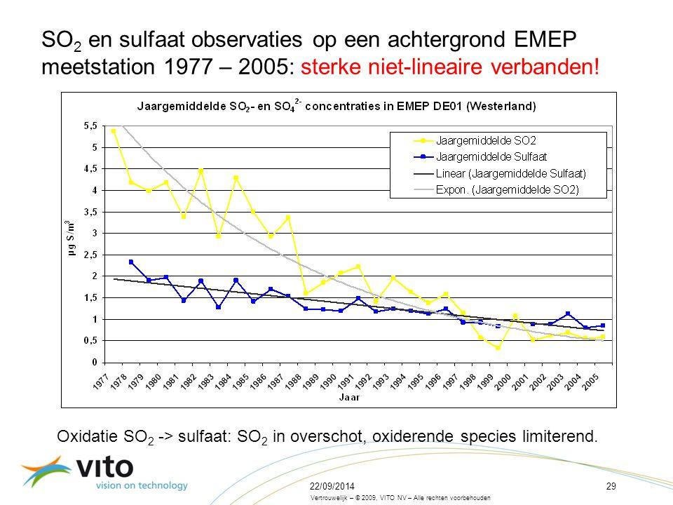 22/09/201429 Vertrouwelijk – © 2009, VITO NV – Alle rechten voorbehouden SO 2 en sulfaat observaties op een achtergrond EMEP meetstation 1977 – 2005: sterke niet-lineaire verbanden.