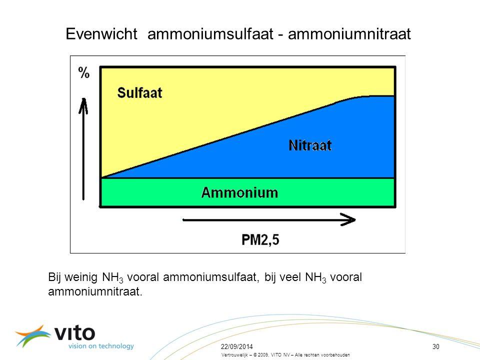22/09/201430 Vertrouwelijk – © 2009, VITO NV – Alle rechten voorbehouden Evenwicht ammoniumsulfaat - ammoniumnitraat Bij weinig NH 3 vooral ammoniumsulfaat, bij veel NH 3 vooral ammoniumnitraat.