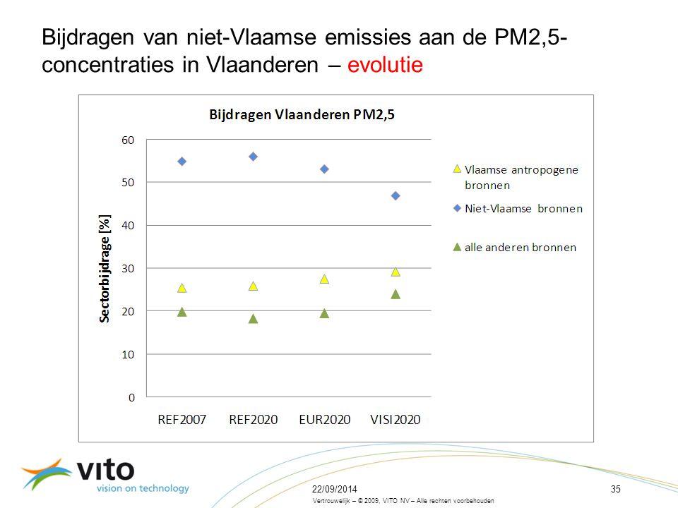 22/09/201435 Vertrouwelijk – © 2009, VITO NV – Alle rechten voorbehouden Bijdragen van niet-Vlaamse emissies aan de PM2,5- concentraties in Vlaanderen – evolutie