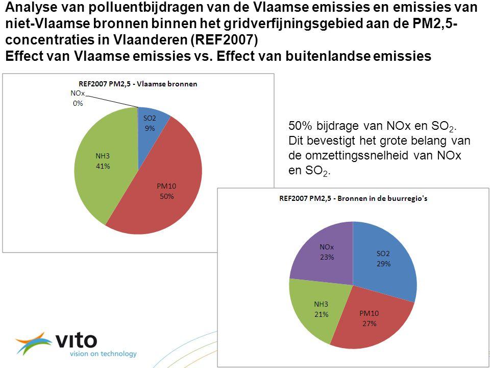 22/09/201439 Vertrouwelijk – © 2009, VITO NV – Alle rechten voorbehouden Analyse van polluentbijdragen van de Vlaamse emissies en emissies van niet-Vlaamse bronnen binnen het gridverfijningsgebied aan de PM2,5- concentraties in Vlaanderen (REF2007) Effect van Vlaamse emissies vs.