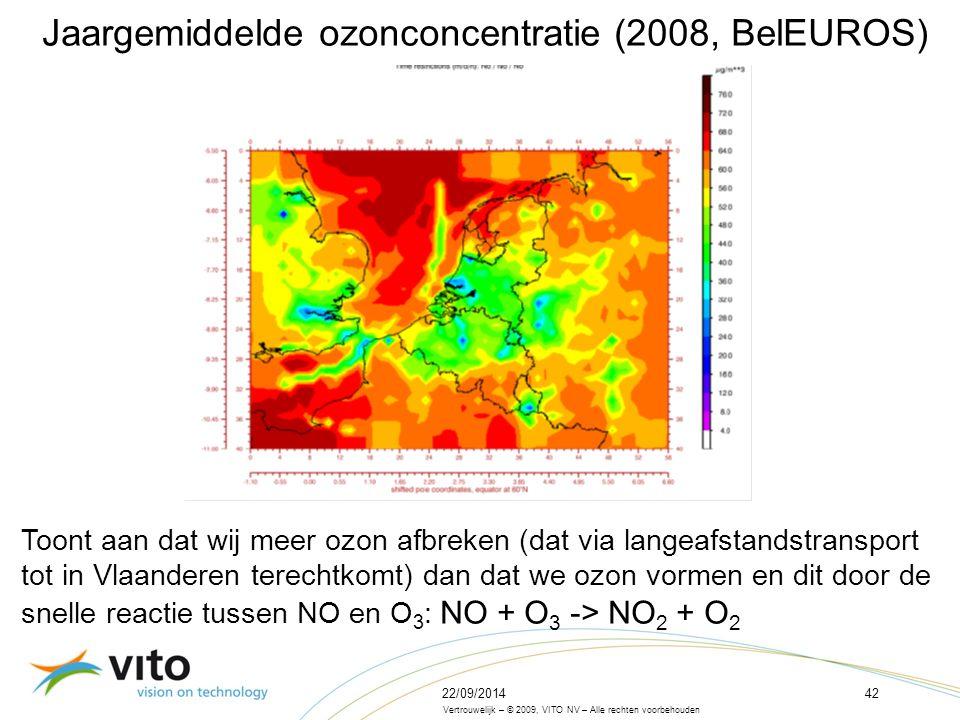 22/09/201442 Vertrouwelijk – © 2009, VITO NV – Alle rechten voorbehouden Jaargemiddelde ozonconcentratie (2008, BelEUROS) Toont aan dat wij meer ozon afbreken (dat via langeafstandstransport tot in Vlaanderen terechtkomt) dan dat we ozon vormen en dit door de snelle reactie tussen NO en O 3 : NO + O 3 -> NO 2 + O 2