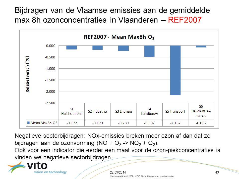 22/09/201443 Vertrouwelijk – © 2009, VITO NV – Alle rechten voorbehouden Bijdragen van de Vlaamse emissies aan de gemiddelde max 8h ozonconcentraties in Vlaanderen – REF2007 Negatieve sectorbijdragen: NOx-emissies breken meer ozon af dan dat ze bijdragen aan de ozonvorming (NO + O 3 -> NO 2 + O 2 ).