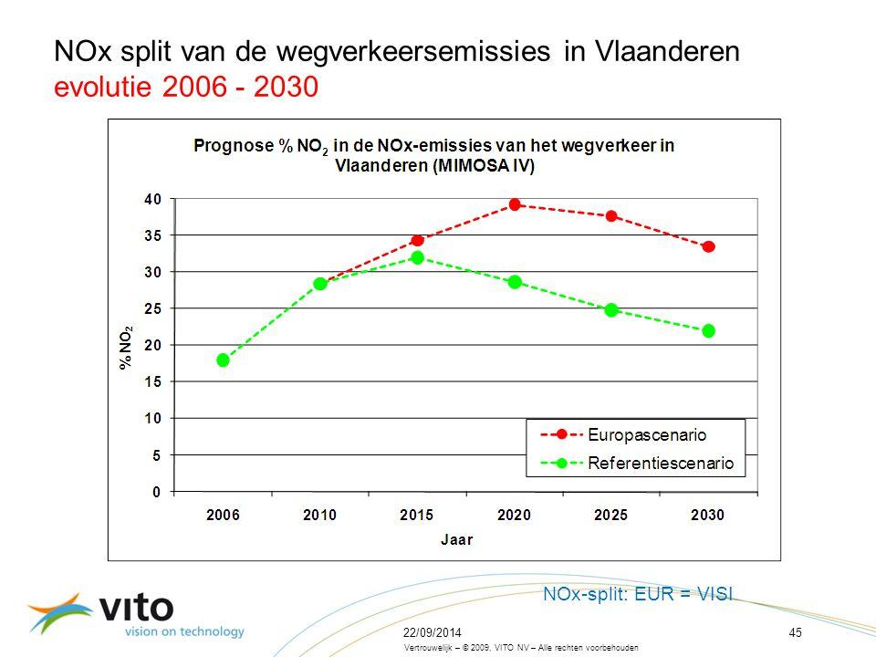 22/09/201445 Vertrouwelijk – © 2009, VITO NV – Alle rechten voorbehouden NOx split van de wegverkeersemissies in Vlaanderen evolutie 2006 - 2030 NOx-split: EUR = VISI