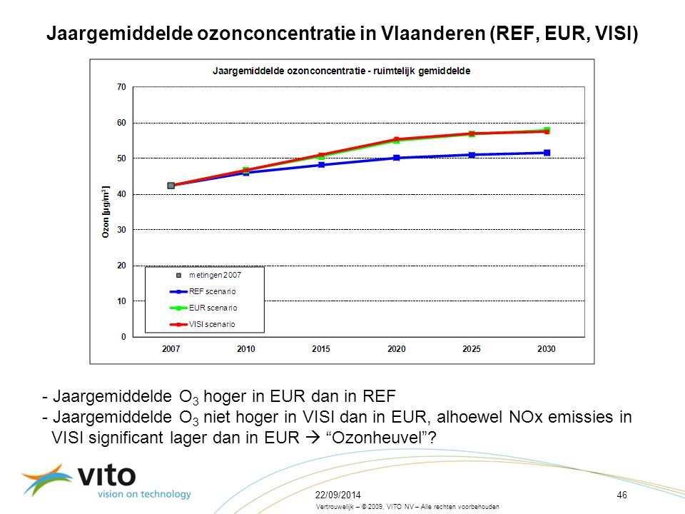 22/09/201446 Vertrouwelijk – © 2009, VITO NV – Alle rechten voorbehouden Jaargemiddelde ozonconcentratie in Vlaanderen (REF, EUR, VISI) - Jaargemiddelde O 3 hoger in EUR dan in REF - Jaargemiddelde O 3 niet hoger in VISI dan in EUR, alhoewel NOx emissies in VISI significant lager dan in EUR  Ozonheuvel