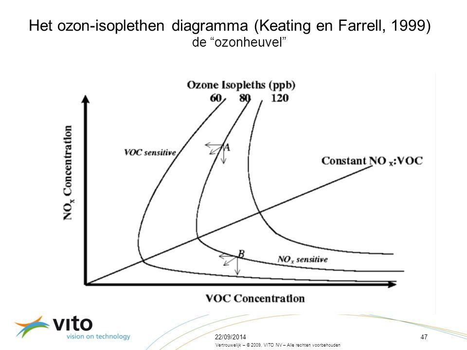22/09/201447 Vertrouwelijk – © 2009, VITO NV – Alle rechten voorbehouden Het ozon-isoplethen diagramma (Keating en Farrell, 1999) de ozonheuvel