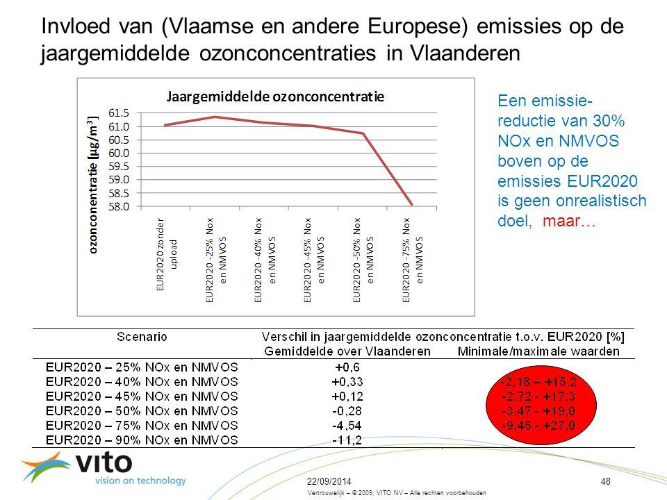 22/09/201448 Vertrouwelijk – © 2009, VITO NV – Alle rechten voorbehouden Invloed van (Vlaamse en andere Europese) emissies op de jaargemiddelde ozonconcentraties in Vlaanderen Een emissie- reductie van 30% NOx en NMVOS boven op de emissies EUR2020 is geen onrealistisch doel, maar…