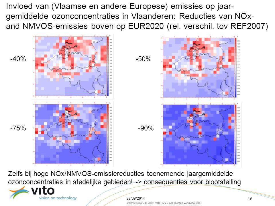 22/09/201449 Vertrouwelijk – © 2009, VITO NV – Alle rechten voorbehouden Invloed van (Vlaamse en andere Europese) emissies op jaar- gemiddelde ozonconcentraties in Vlaanderen: Reducties van NOx- and NMVOS-emissies boven op EUR2020 (rel.