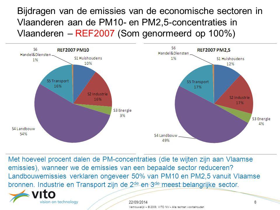 22/09/20148 Vertrouwelijk – © 2009, VITO NV – Alle rechten voorbehouden Bijdragen van de emissies van de economische sectoren in Vlaanderen aan de PM10- en PM2,5-concentraties in Vlaanderen – REF2007 (Som genormeerd op 100%) Met hoeveel procent dalen de PM-concentraties (die te wijten zijn aan Vlaamse emissies), wanneer we de emissies van een bepaalde sector reduceren.