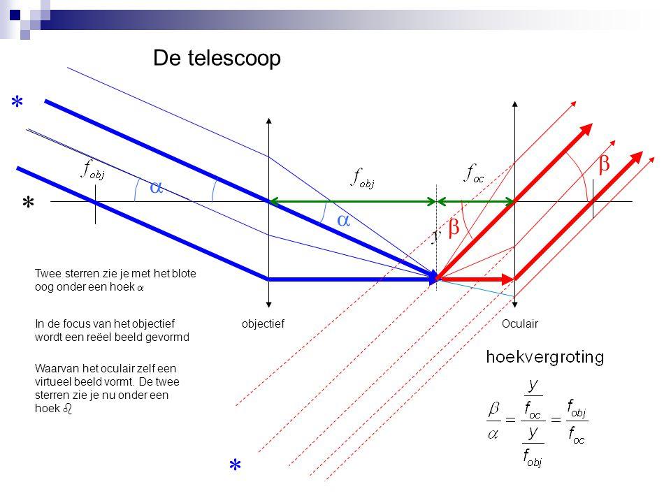 De telescoop objectiefOculair * * *   Twee sterren zie je met het blote oog onder een hoek  In de focus van het objectief wordt een reëel beeld gev