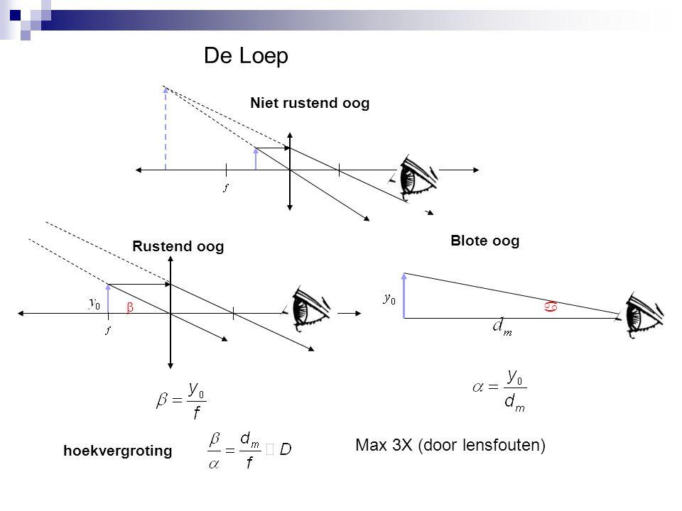Beeldvorming x 0 <  : accomodatie f accommodatie: f kleiner maken door samentrekken spieren als x0  dan moet f  door samentrekken spieren benedengrens x0 = 25 cm (Nabijheidspunt)
