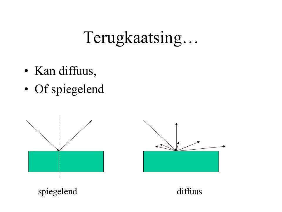 Spiegelende weerkaatsing Hierbij geldt de spiegelwet: De hoek van inval = de hoek van terugkaatsing In symbolen i = r