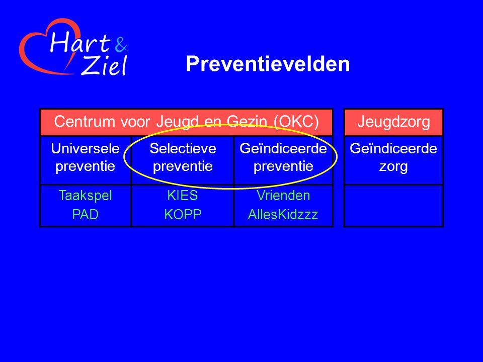 Preventievelden Centrum voor Jeugd en Gezin (OKC)Jeugdzorg Universele preventie Selectieve preventie Geïndiceerde preventie Geïndiceerde zorg Taakspel PAD KIES KOPP Vrienden AllesKidzzz
