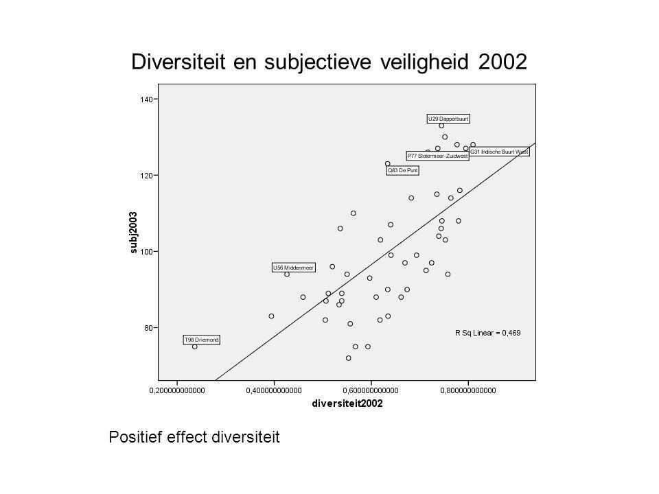 Diversiteit en subjectieve veiligheid 2002 Positief effect diversiteit