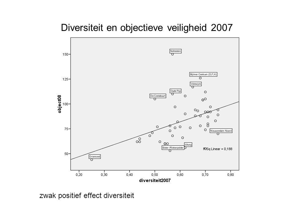 Diversiteit en objectieve veiligheid 2007 zwak positief effect diversiteit