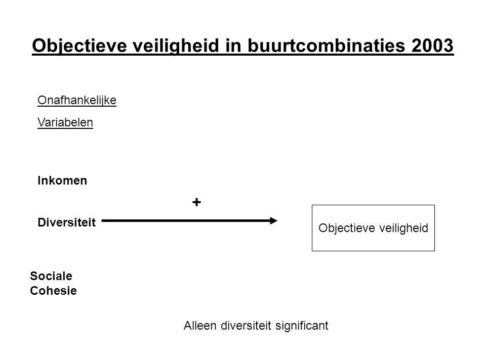 Objectieve veiligheid in buurtcombinaties 2003 Onafhankelijke Variabelen Inkomen Diversiteit Sociale Cohesie Objectieve veiligheid + Alleen diversiteit significant