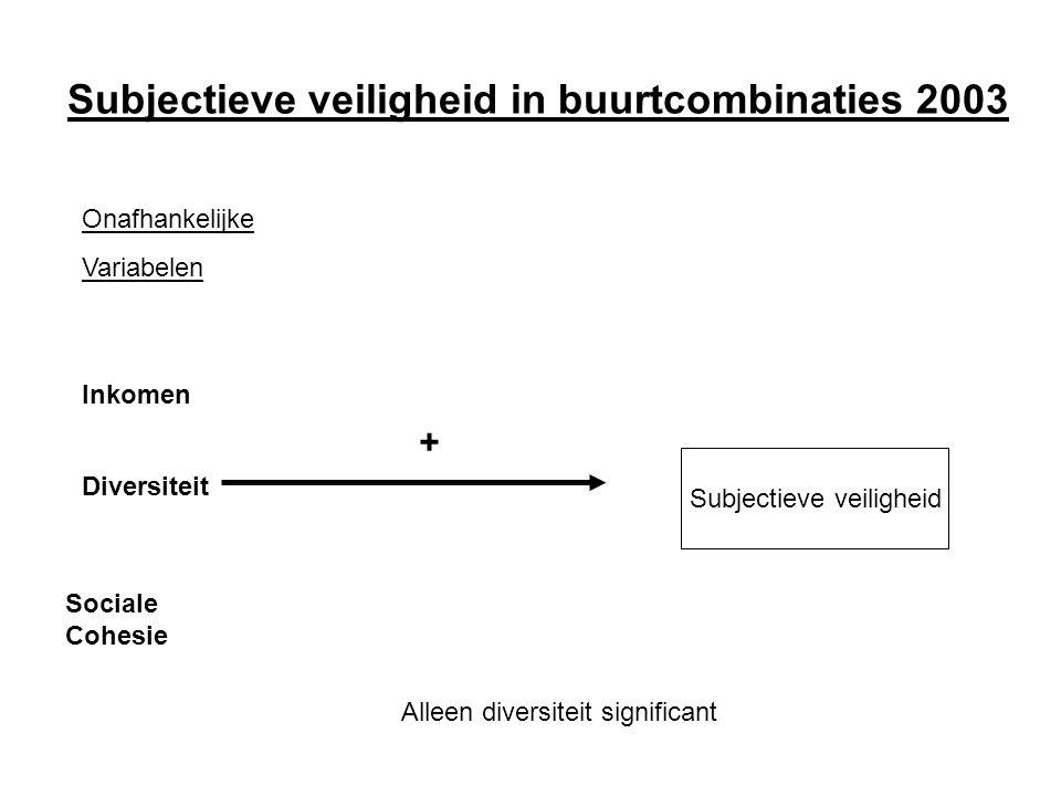 Subjectieve veiligheid in buurtcombinaties 2003 Onafhankelijke Variabelen Inkomen Diversiteit Sociale Cohesie Subjectieve veiligheid + Alleen diversiteit significant