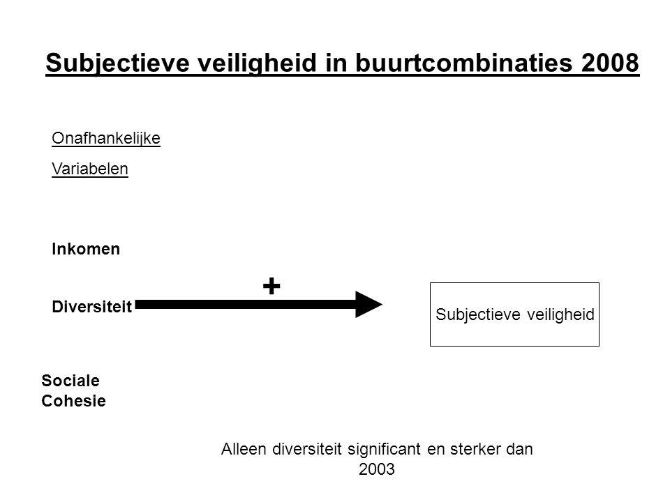 Subjectieve veiligheid in buurtcombinaties 2008 Onafhankelijke Variabelen Inkomen Diversiteit Sociale Cohesie Subjectieve veiligheid + Alleen diversit