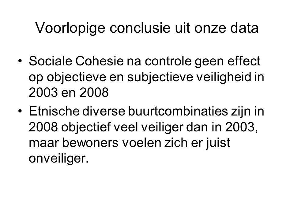 Voorlopige conclusie uit onze data Sociale Cohesie na controle geen effect op objectieve en subjectieve veiligheid in 2003 en 2008 Etnische diverse buurtcombinaties zijn in 2008 objectief veel veiliger dan in 2003, maar bewoners voelen zich er juist onveiliger.