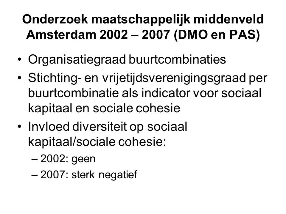 Onderzoek maatschappelijk middenveld Amsterdam 2002 – 2007 (DMO en PAS) Organisatiegraad buurtcombinaties Stichting- en vrijetijdsverenigingsgraad per buurtcombinatie als indicator voor sociaal kapitaal en sociale cohesie Invloed diversiteit op sociaal kapitaal/sociale cohesie: –2002: geen –2007: sterk negatief